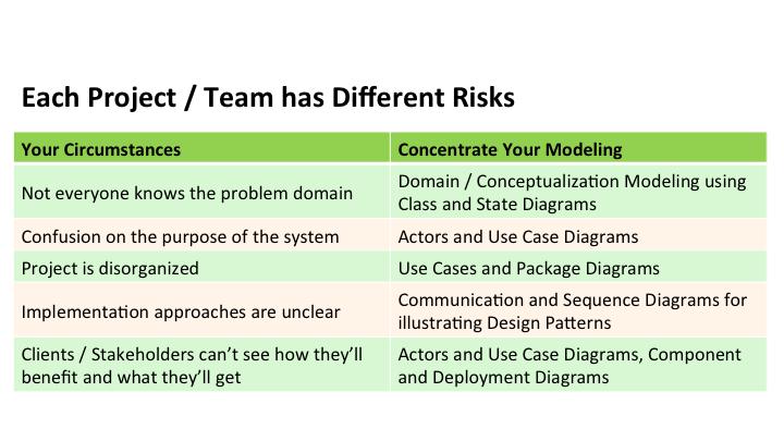 UML_Modeling_myth1